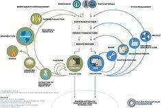 The circular economy system diagram Circular Economy, Economic Development, Air Pollution, Renewable Energy, Digital Marketing, Innovation, Activities, Brainstorm, Infographics