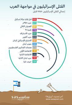 القتلي-الاسرائيليون-في-مواجهة-العرب