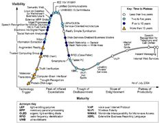 Gartner Hype Cycles provide a graphic representation of the maturity and adoption of technologies and applications, and how they are potentially relevant to solving real business problems and exploiting new opportunities. Web Communication, Speech Recognition, New Opportunities, Maturity, Digital, Adoption, Business, Technology, Foster Care Adoption
