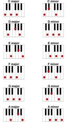 Basic major and minor piano chords