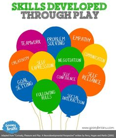 Play is a vital tool in development for children. It impacts many areas of their social development, and stimulates growth in adapting skills of play. This article provides an explanation as to how it affect them and which skills they acquire. Learning Tips, Learning Stories, Play Based Learning, Learning Through Play, Early Learning, Kids Learning, Mobile Learning, Learning Quotes, Emotional Development