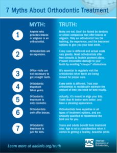 7 Myths About Orthodontic Treatment and All the Facts!