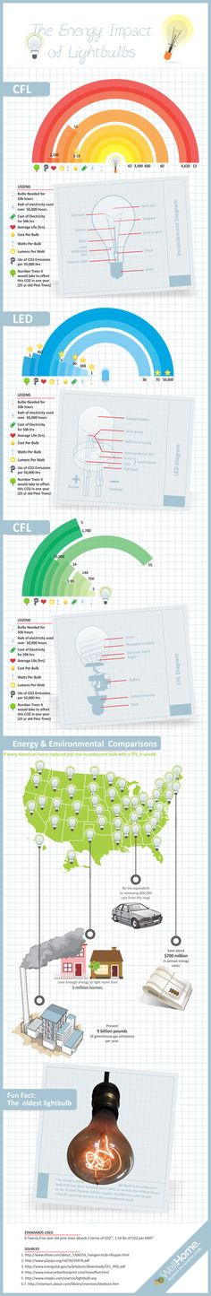 Facts of Light Bulbs Light bulbs have provided humans with illumination, safety, and security for over a century. Below infographic illustrates more about the energy usage of different light bulb types as well as shows the energy impact of light bulb. Energy Saving Tips, Save Energy, Ambit Energy, Energy News, Types Of Lighting, Task Lighting, Lighting Ideas, Energy Conservation, Charts And Graphs