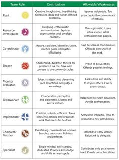Belbin's team roles | Work | Pinterest | Strength, The o'jays and ...