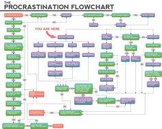 the procrastination flowchart - clikr