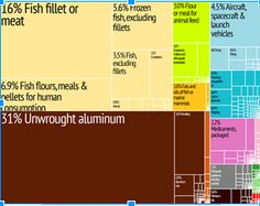 Economy: This an image of a graph showing the major and minor exports. Raw aluminum and other fish products are popular exports. They have mountains to find aluminum and have a lot of fish to make fish oils. Iceland is right by the Atlantic ocean. Main imports are things like petroleum, cars, boats, and machinery. Iceland does not have the resources to build machinery to build cars and boats to export other goods.