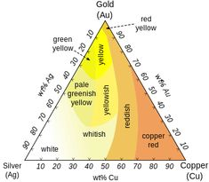Ag-Au-Cu-colours-english - Or — Wikipédia Do It Yourself Jewelry, Types Of Gold, Copper Color, White Roses, Pink And Gold, White Gold, Precious Metals, Different Colors, Jewelry Making