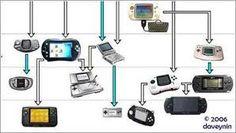 Image result for videojuegos consolas
