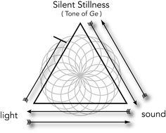 """THE SACRED TRINITY. The image above illustrates the threefold process of universal manifestation in which Silent Stillness (the """"tone"""" of Ge) gives rise to sound, which then translates into light (the holographic multiverse). Note that to return """"home"""" to Source, we must retrace our steps from light to sound. Attempting to achieve bio-spiritual enlightenment without embracing the Audible Life Stream is a short-cut that leads to a dead-end."""