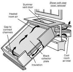 Solar Box Heater - http://www.ecosnippets.com/alternative-energy/solar-box-heater/