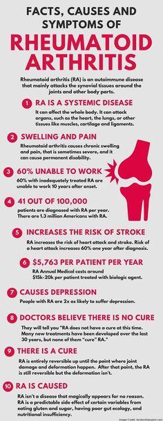 Basics of rheumatoid arthritis