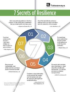 Educational Leadership:Resilience and Learning:EL Takeaways