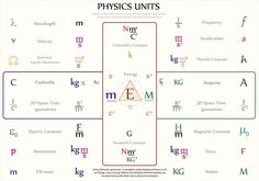 Physics 101, Advanced Physics, Physics Formulas, Theoretical Physics, Physics And Mathematics, Quantum Physics, Engineering Science, Physical Science, Educational Technology