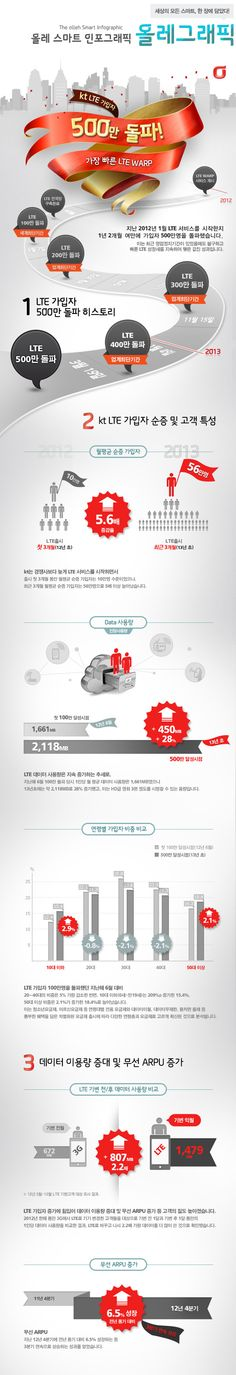 [Infographic] kt LTE 가입자 500만 돌파에 관한 인포그래픽 Infographics, Korean, Concept, Hipster Stuff, Infographic, Korean Language, Info Graphics, Visual Schedules