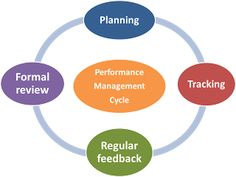 Effective Performance Management is essential.