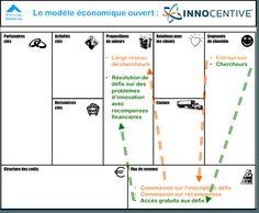 business-model-canvas-modele-economique-ouvert-innocentive