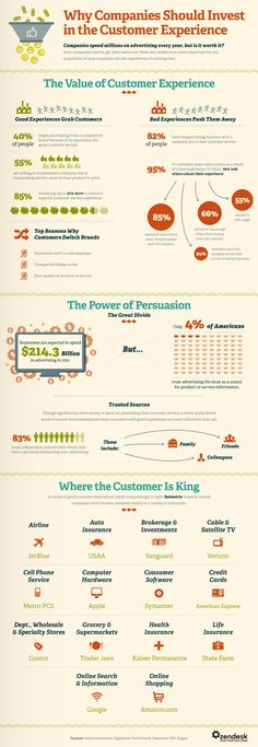 Why Your Business Should Invest in Customer Experience | Infographic | #cs #customerservice #es1
