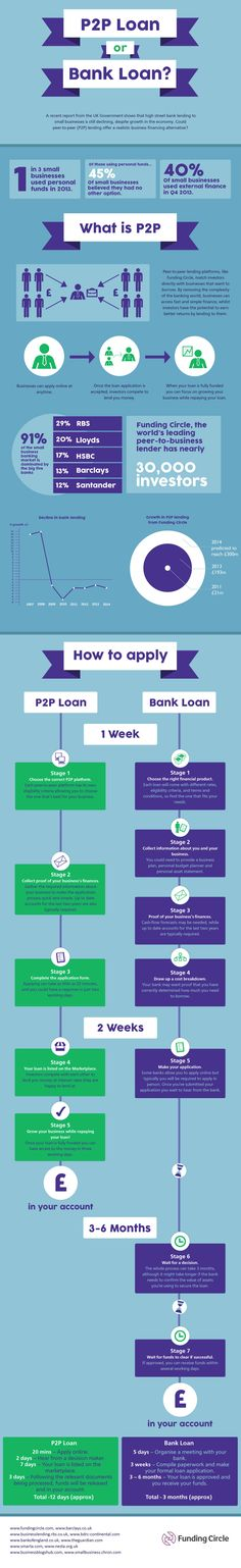 12 days to credit money on #P2P #markets in the UK, 7 days on #P2P #marketplace #BankingOnline - https://www.banking-online.cz/