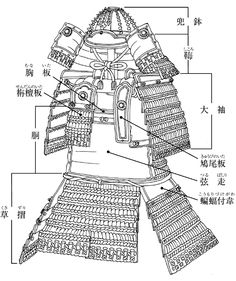 Names of Japanese Samurai armor and helmet in parts.
