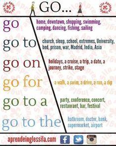 "📍English Collocations with ""GO"" 🇬🇧 Teaching English Grammar, English Writing Skills, English Vocabulary Words, Learn English Words, Grammar And Vocabulary, English Language Learning, Grammar Lessons, Essay Writing, English Phrases"