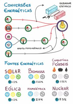 Plant cell cake cell pinterest plant cell and cell structure esquema sobre gerao de energia enem 2018 enem e vestibulares me salva fandeluxe Choice Image