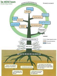 De interactie boom uit het boek Groeien doe je samen van Albert Janssens en Emiel van Doorn. Positive Behavior, Positive Mindset, Stress Counseling, Psychology University, Coaching, Systems Thinking, Training Materials, Developmental Psychology, Critical Thinking Skills