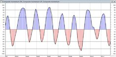 """Il #CompositeMomentum è un indicatore di analisi tecnica creato da #FrancescoCaruso e inserito nel paper che ha vinto il """"John Brooks Award IFTA"""" 2008-2009 come miglior lavoro presentato da un MFTA – Master of Financial and Technical Analysis. Nell'area aperta di questa sezione è scaricabile il PDF con le formule per ProRealTime e Metastock.  http://www.cicliemercati.it/cem/composite-momentum-cicli"""