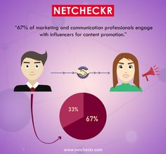 Get engage with different Influencers through NETCHECKR for content promotion. We are here to tell you, your influence worth and increase the #BrandAwareness among the people.