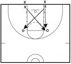 These 2 rebounding drills are from Matt Monroe's former Hoops Roundtable site. Matt is the Head Boys Coach at Saint Ignatius in Chicago. Use these drills as ideas for improving the drills you use to teach and reinforce your defensive…Read more → Soccer Drills For Kids, Basketball Games For Kids, Basketball Tricks, Basketball Practice, Basketball Plays, Basketball Workouts, Basketball Skills, Basketball Coach, Basketball Pictures