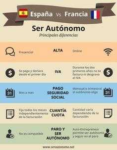 #Infografía comparativa sobre ser #Autónomo en España vs serlo en #Francia
