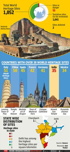 Infographic: India has 35 World Heritage Sites, the sixth highest in the world - Times of India