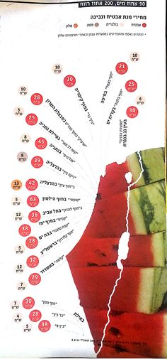 watermelon prices in israel by beach - august 2014