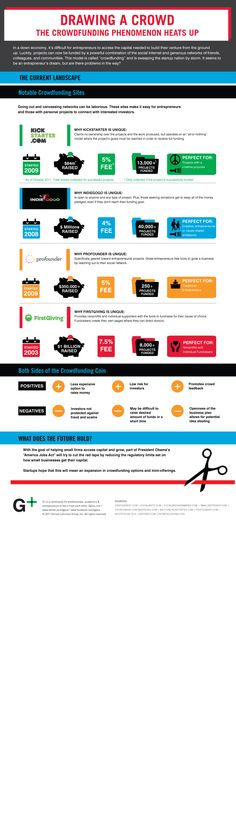 the current landscape of crowdfunding, info on 4 notable sites - kickstarter, indiegogo, profounder, firstgiving
