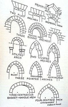 Medieval architectural architecture doorway arch in arches primitive flat round sti. - Medieval architectural architecture doorway arch in arches primitive flat round stilted cusped blunt -