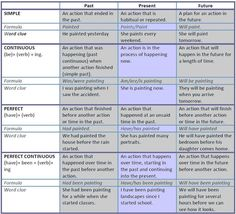 12 Tenses table that explains the 12 verb tenses present, past and future in simple present, future and continuous form