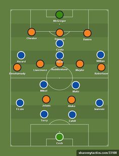 Pre-season - July 2014 - Create and share your football formations and tactics Football Formations, Football Motivation, Football Tactics, Soccer Drills, Soccer Training, Coaching, Team Names, Chelsea, Freedom