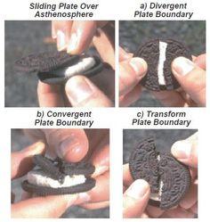 Oreo Plate TectonicsOkay, some geology teacher totally needs to use this.  http://dusk.geo.orst.edu/oceans/Oreo-Cookie.pdf  オレオ・クッキーで表現したプレートテクトニクス。広がる境界、狭まる境界(沈み込み)、横ずれ境界を表現。最近海外のSNSで拡散した画像だが、元は2004年に米国の地質学の教授が考案(pdf)。  https://twitter.com/ogugeo/status/328653670113767424