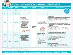 Nowy schemat żywienia niemowląt 2014! | Strona 2 | Baby online