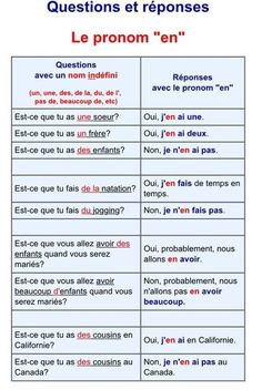 French grammar - The pronoun 'en' Useful French Phrases, Basic French Words, How To Speak French, Learn French, French Language Lessons, French Language Learning, French Lessons, French Flashcards, French Worksheets