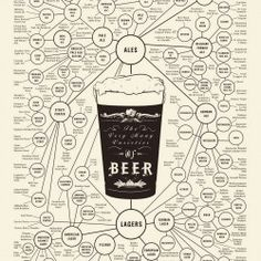 With so many bars boasting about having 1,000 beers on tap, it's hard to figure out what to order. This infographic breaks down the many varieties of beer!