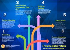 Expressive Trauma Integration (ETI) - Evidence Based Response to Trauma & PTSD Trauma Therapy, Therapy Tools, Therapy Ideas, Mental Health Care, Mental Health Disorders, Grounding Exercises, Conceptual Framework, Developmental Psychology, Post Traumatic