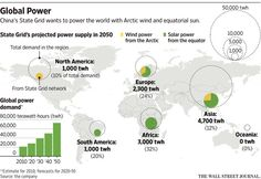 China's State Grid Envisions Global Wind-and-Sun Power Network - WSJ