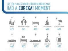 ninth most popular place for having a Eureka moment