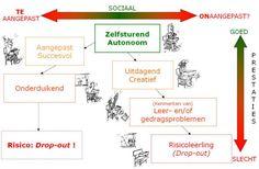 Profielen van (hoog)begaafde leerlingen Coaching, Journal, School, Education, Bloom, Tools, Kids, Children, Psychology