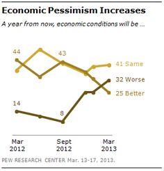 Economic Pessimism Increases