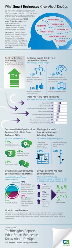 Are you doing enough to leverage DevOps for your organization? In a recent global study, Vanson Bourne surveyed 1,300 IT leaders to understand how the