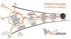 """Aplicamos el pensamiento de diseño (design thinking) para analizar problemas complejos y resolverlos colectivamente. Nos gusta romper paradigmas y hacer que lo complejo se vuelva fácil usando herramientas como """"visual thinking"""" para organizar la información de manera más intuitiva y visual."""