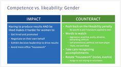 Competence/Likability Tradeoff Bias < Facebook offers a free bias training module http://managingbias.fb.com
