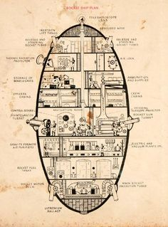 Deck layouts and diagrams of Buck Rogers' rocketship, and Captain Future's Comet spaceship.