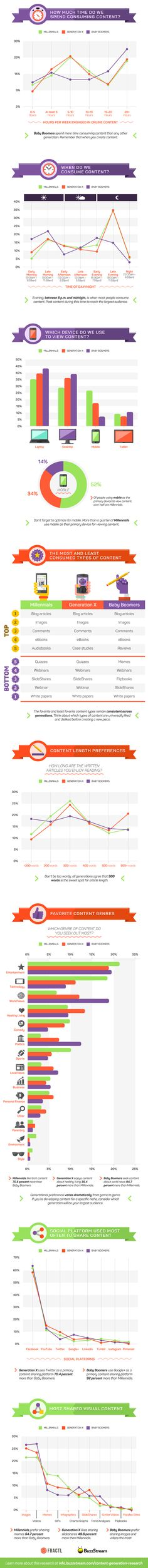 Exposing The Generational Content Gap: Three Ways to Reach Multiple Generations - #infographic